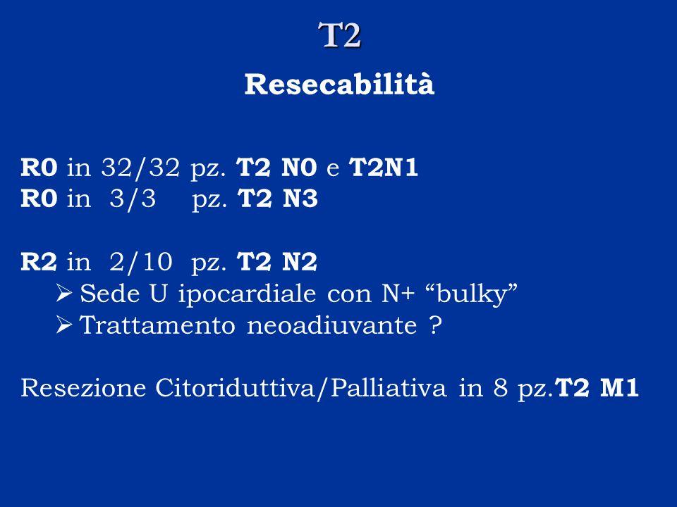 T2 Resecabilità R0 in 32/32 pz. T2 N0 e T2N1 R0 in 3/3 pz. T2 N3