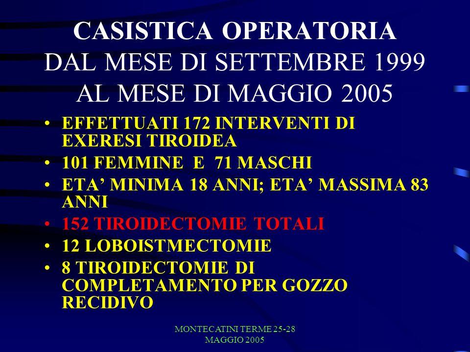 CASISTICA OPERATORIA DAL MESE DI SETTEMBRE 1999 AL MESE DI MAGGIO 2005