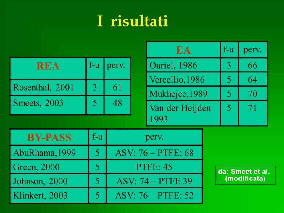 I risultati EA REA BY-PASS f-u perv. Ouriel, 1986 3 66 Vercellio,1986