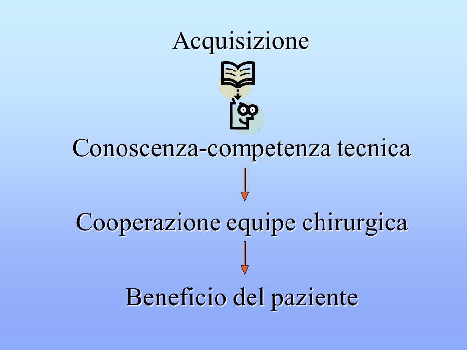 Conoscenza-competenza tecnica Cooperazione equipe chirurgica