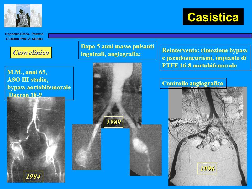 Ospedale Civico - Palermo Direttore: Prof. A. Martino