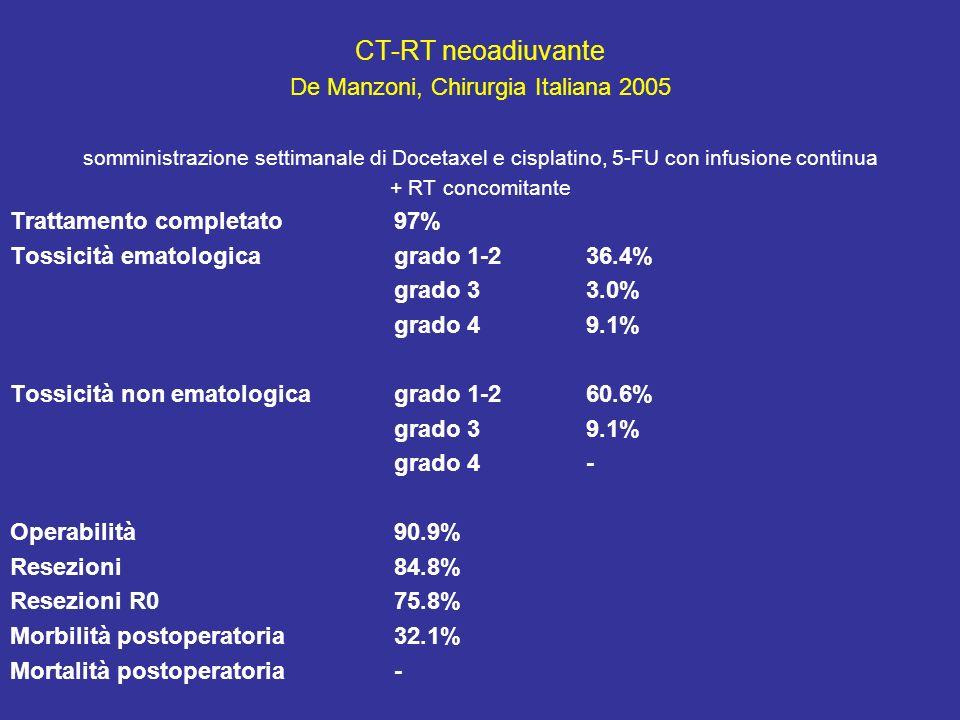 De Manzoni, Chirurgia Italiana 2005