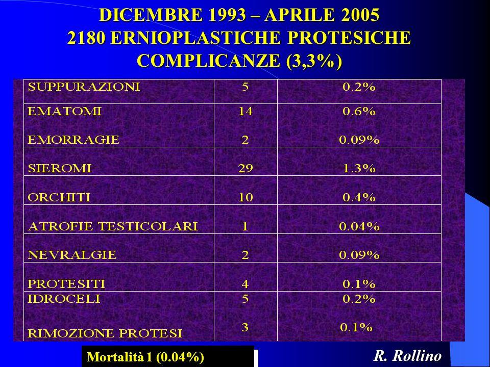 DICEMBRE 1993 – APRILE 2005 2180 ERNIOPLASTICHE PROTESICHE COMPLICANZE (3,3%)