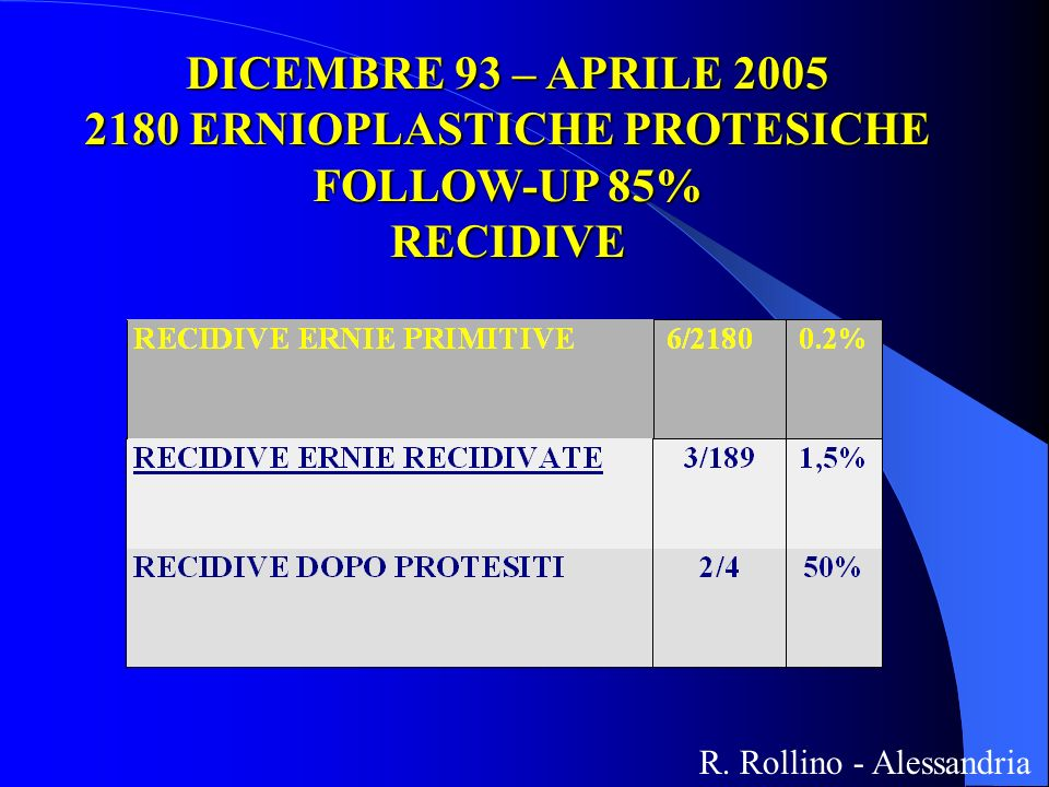 DICEMBRE 93 – APRILE 2005 2180 ERNIOPLASTICHE PROTESICHE FOLLOW-UP 85% RECIDIVE