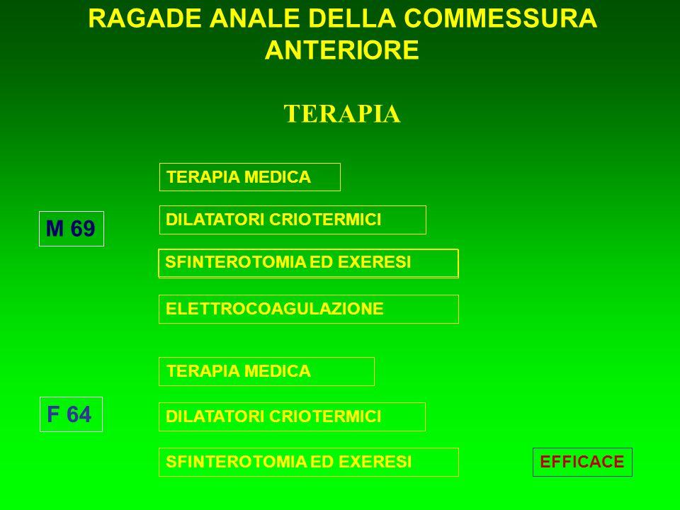 RAGADE ANALE DELLA COMMESSURA ANTERIORE TERAPIA