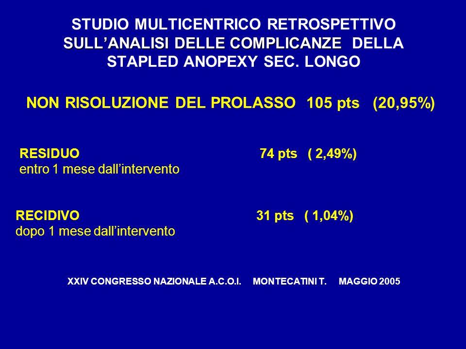 NON RISOLUZIONE DEL PROLASSO 105 pts (20,95%)