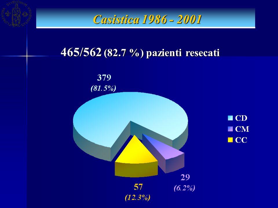 465/562 (82.7 %) pazienti resecati