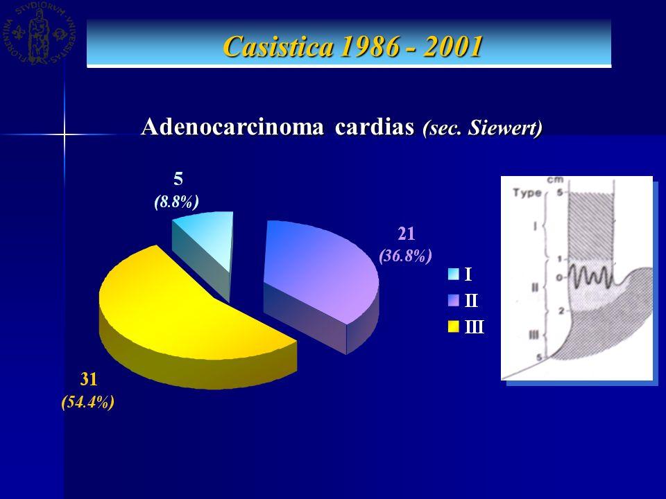 Adenocarcinoma cardias (sec. Siewert)