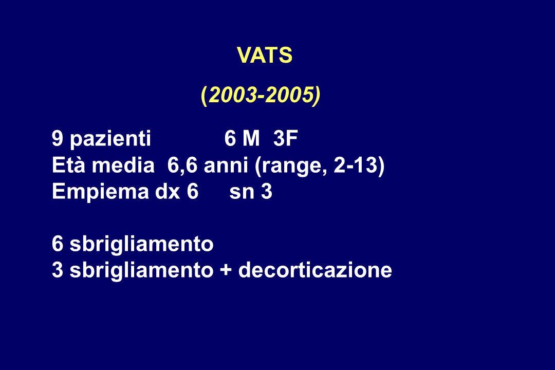 VATS (2003-2005) 9 pazienti 6 M 3F. Età media 6,6 anni (range, 2-13) Empiema dx 6 sn 3.