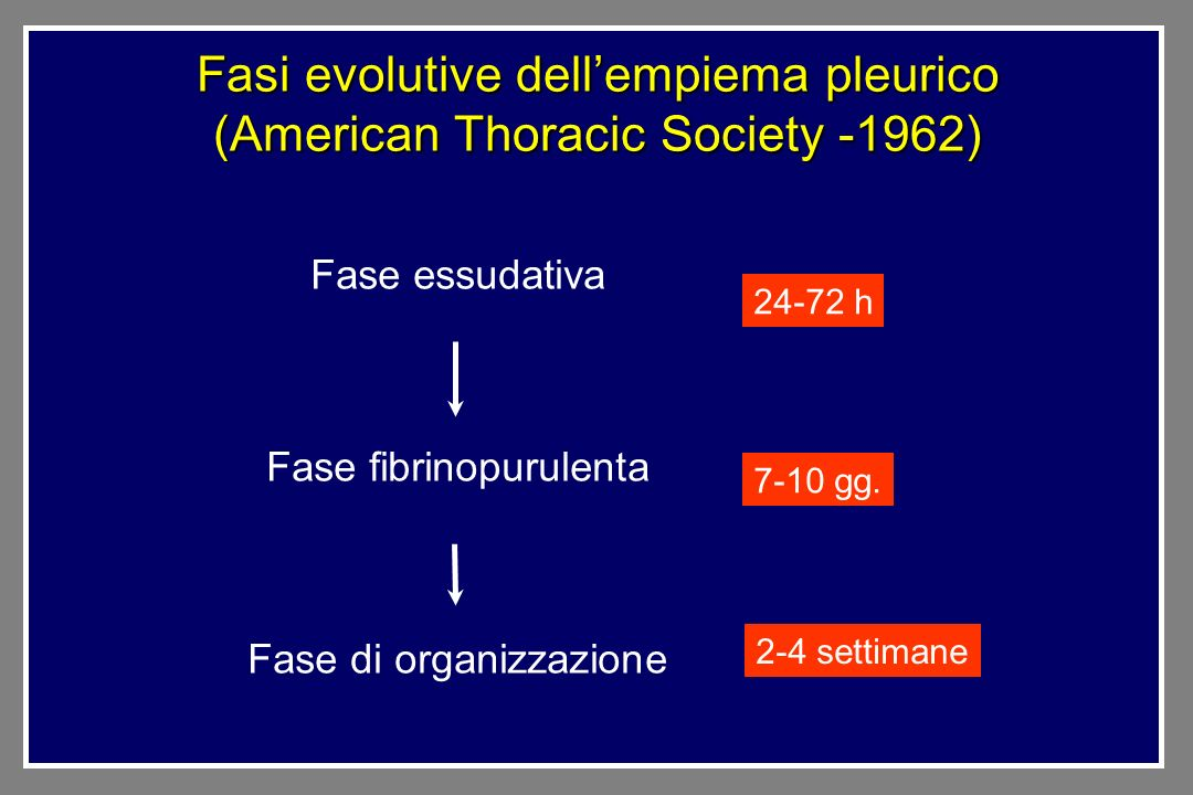 Fasi evolutive dell'empiema pleurico (American Thoracic Society -1962)