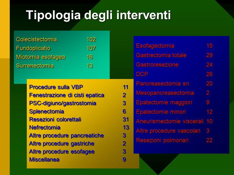 Tipologia degli interventi