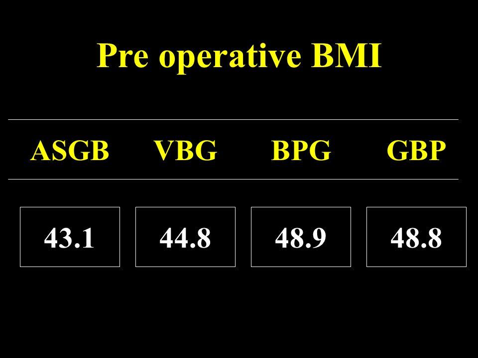 Pre operative BMI ASGB VBG BPG GBP 43.1 44.8 48.9 48.8