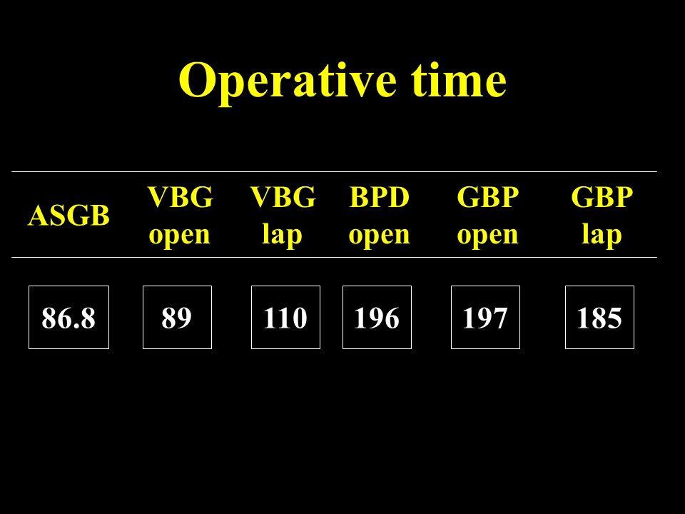 Operative time ASGB VBG open VBG lap BPD open GBP open GBP lap 86.8 89