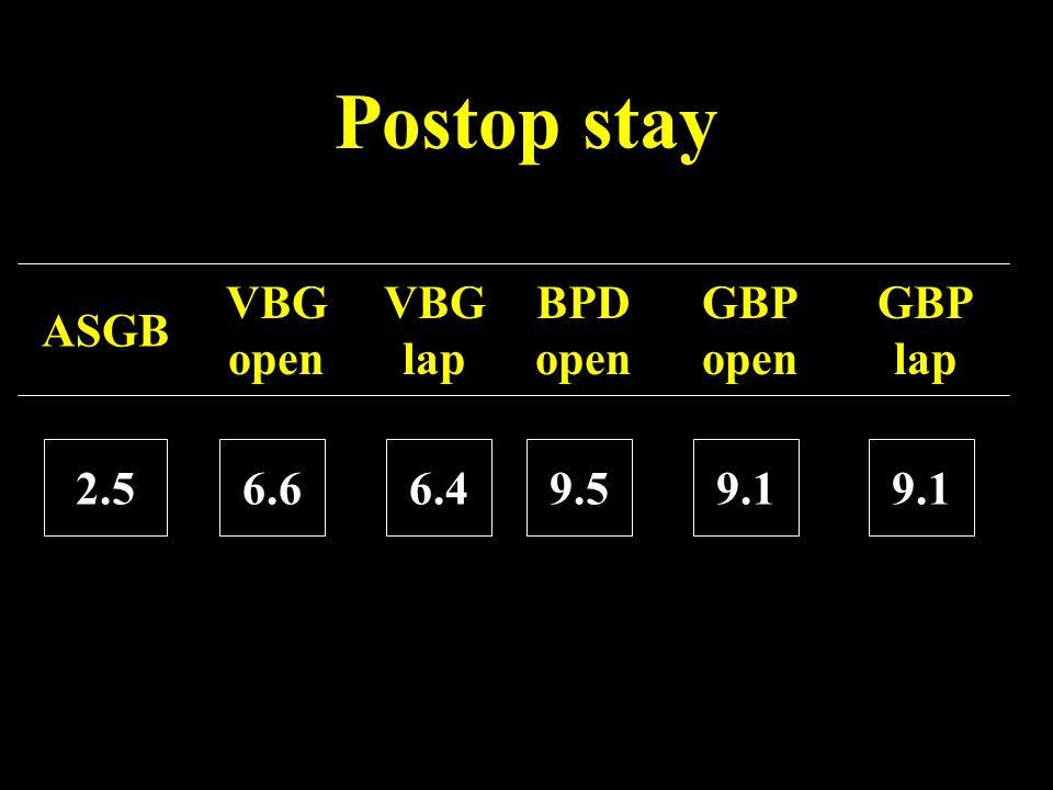 Postop stay ASGB VBG open VBG lap BPD open GBP open GBP lap 2.5 6.6
