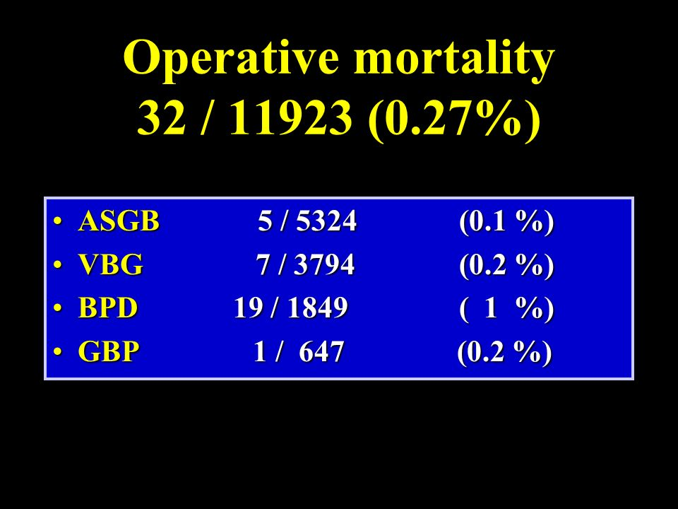 Operative mortality 32 / 11923 (0.27%)