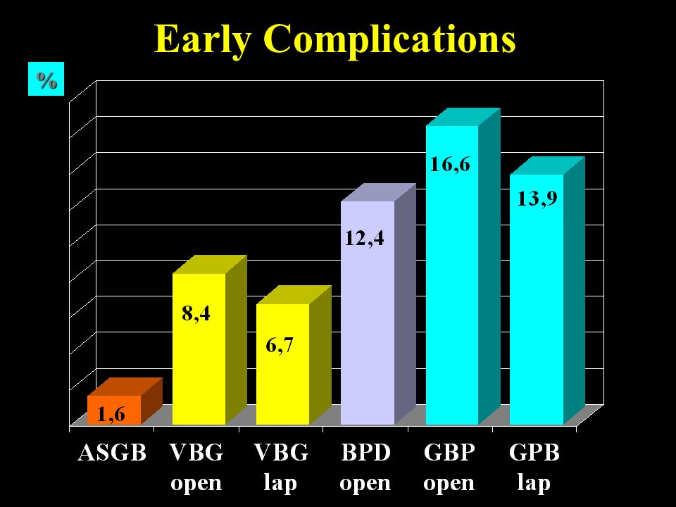 Early Complications %