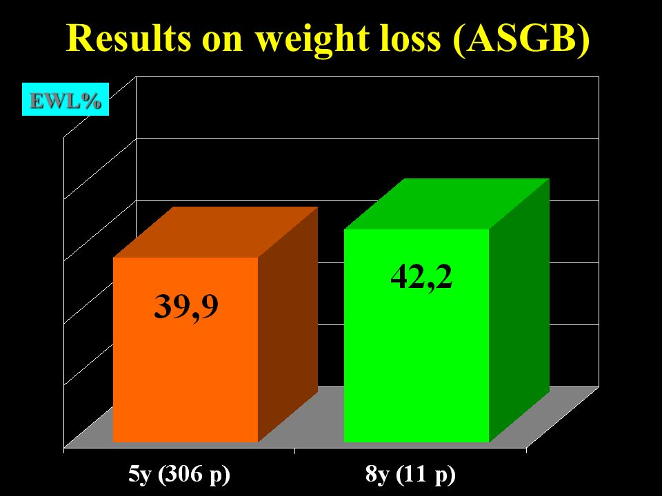 Results on weight loss (ASGB)
