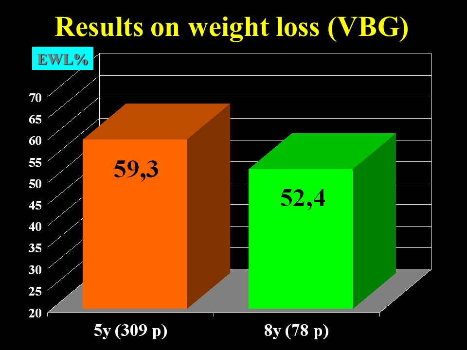 Results on weight loss (VBG)