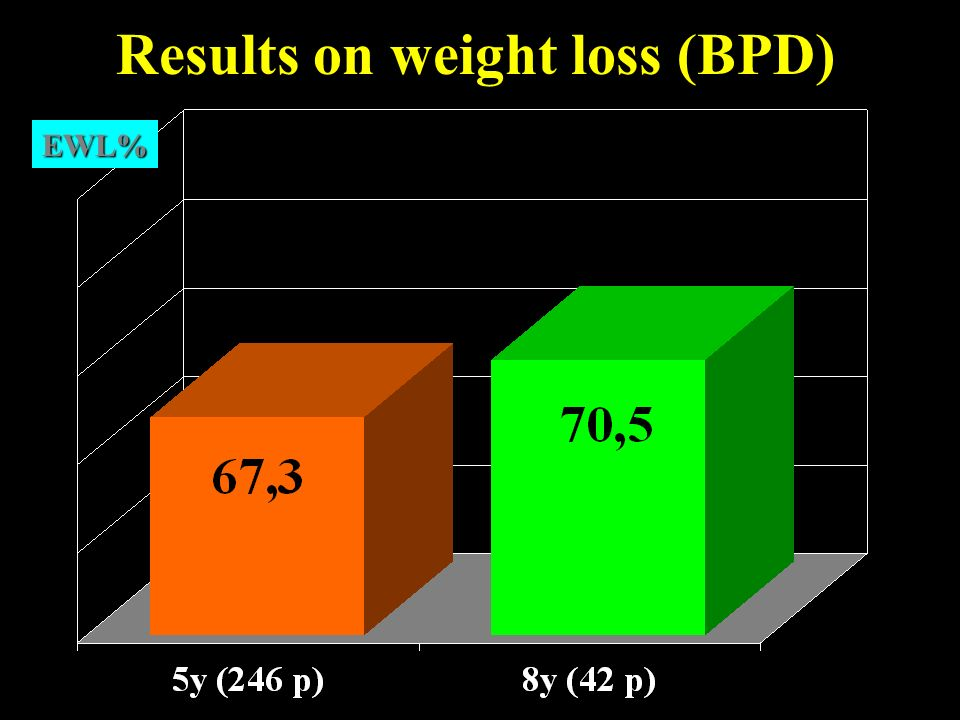 Results on weight loss (BPD)