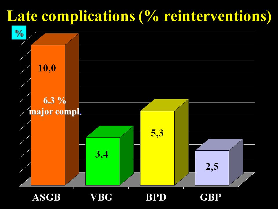 Late complications (% reinterventions)