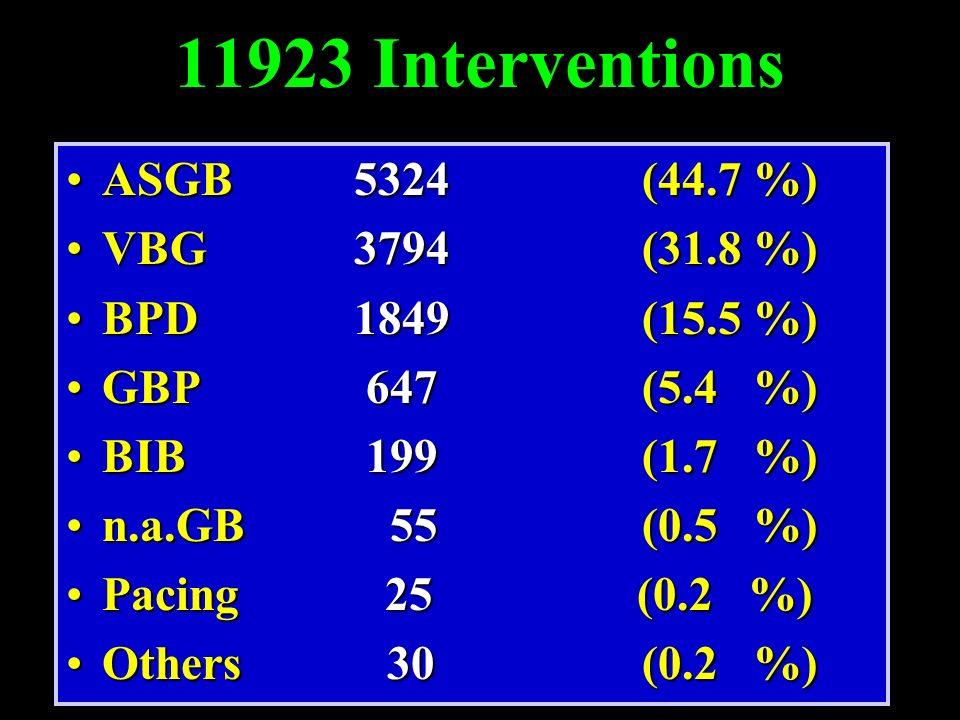 11923 Interventions ASGB 5324 (44.7 %) VBG 3794 (31.8 %)