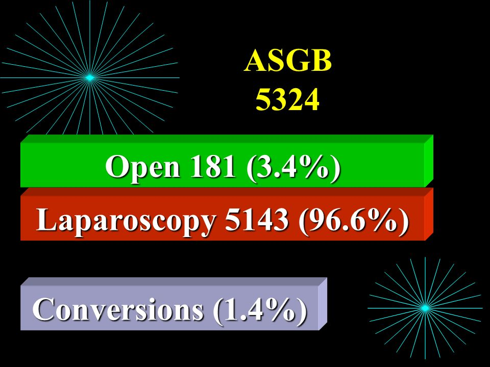 ASGB 5324 Open 181 (3.4%) Laparoscopy 5143 (96.6%) Conversions (1.4%)