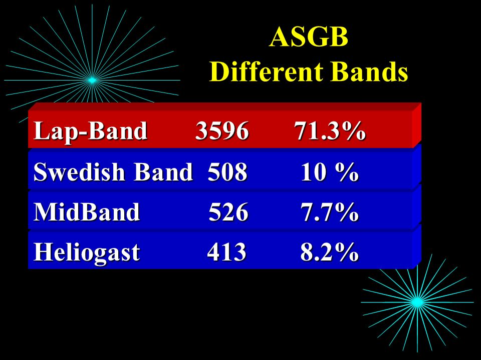 ASGB Different Bands Lap-Band 3596 71.3% Swedish Band 508 10 %