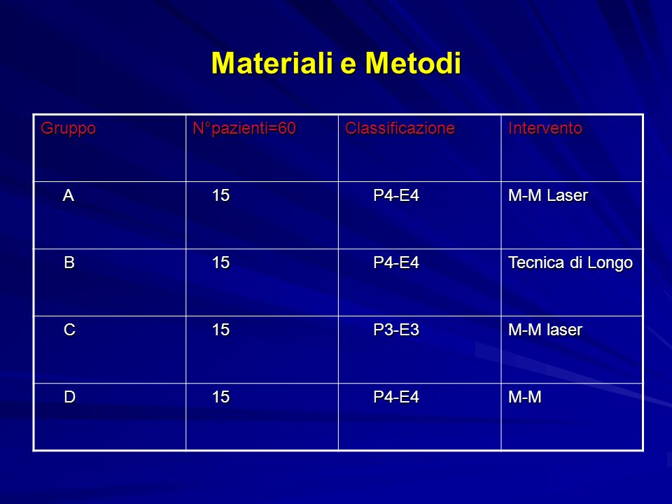 Materiali e Metodi Gruppo N°pazienti=60 Classificazione Intervento A