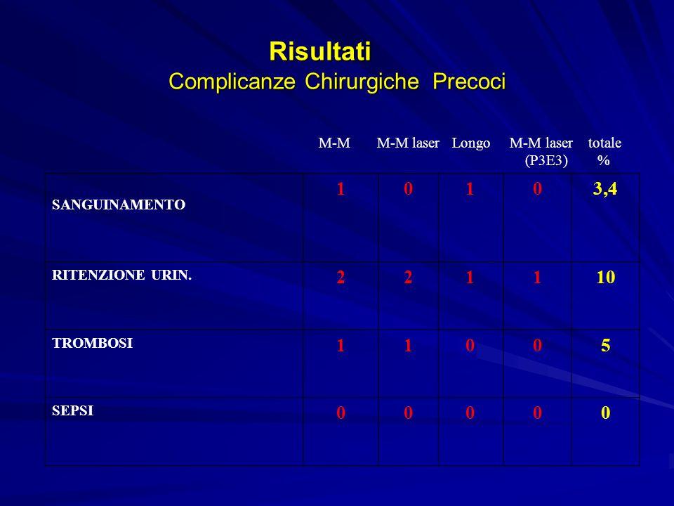 Risultati Complicanze Chirurgiche Precoci