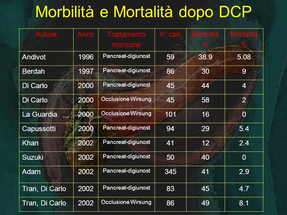 Morbilità e Mortalità dopo DCP