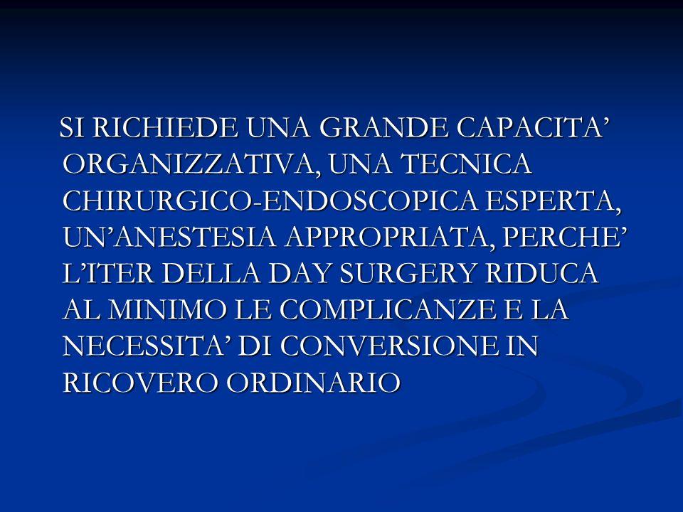 SI RICHIEDE UNA GRANDE CAPACITA' ORGANIZZATIVA, UNA TECNICA CHIRURGICO-ENDOSCOPICA ESPERTA, UN'ANESTESIA APPROPRIATA, PERCHE' L'ITER DELLA DAY SURGERY RIDUCA AL MINIMO LE COMPLICANZE E LA NECESSITA' DI CONVERSIONE IN RICOVERO ORDINARIO