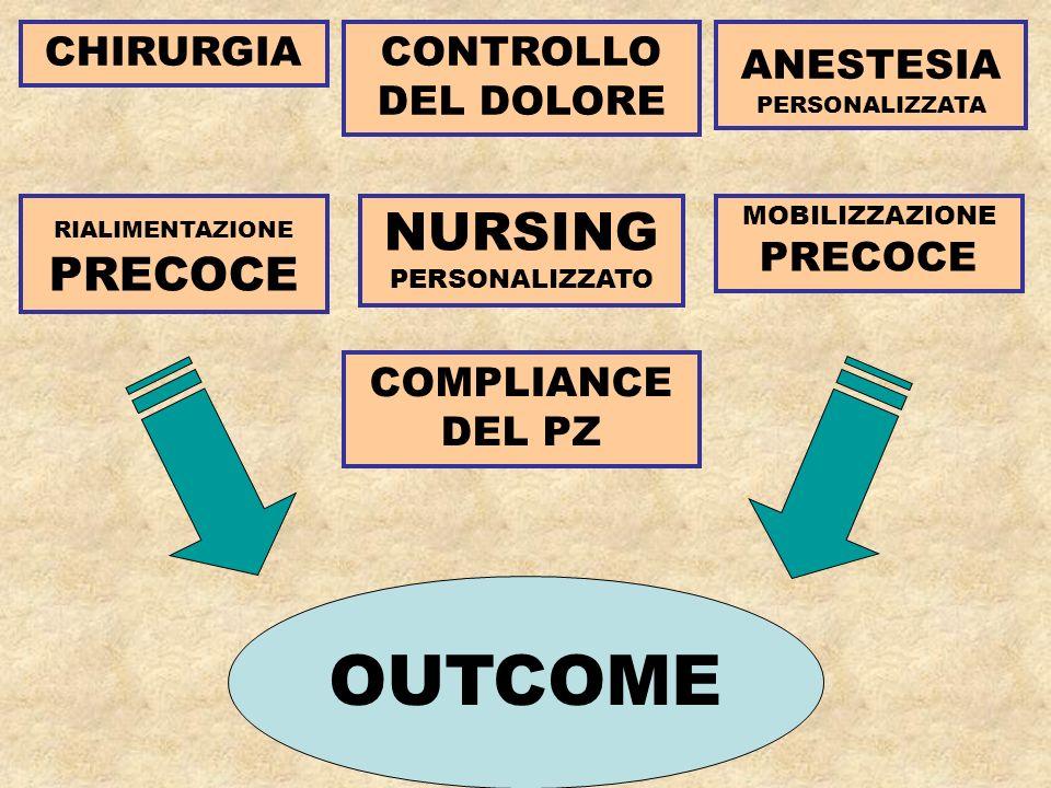 OUTCOME NURSING PERSONALIZZATO CHIRURGIA CONTROLLO DEL DOLORE