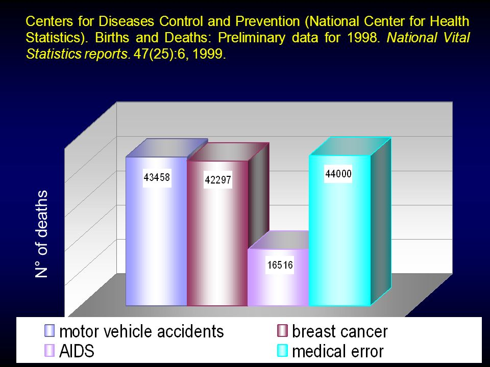Centers for Diseases Control and Prevention (National Center for Health Statistics). Births and Deaths: Preliminary data for 1998. National Vital Statistics reports. 47(25):6, 1999.