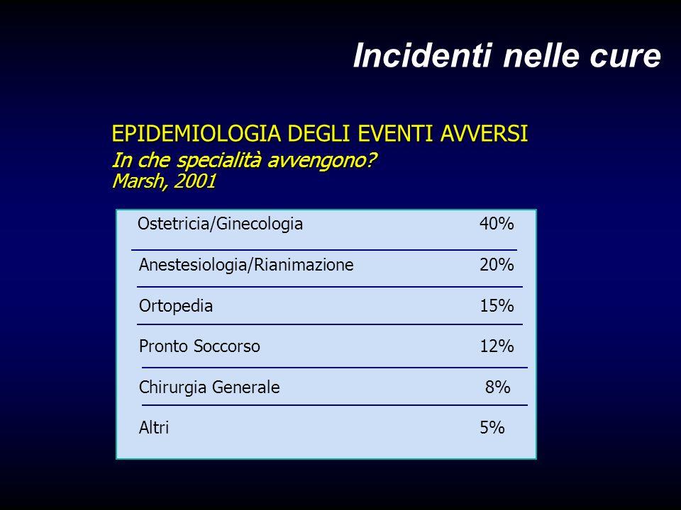 Incidenti nelle cure EPIDEMIOLOGIA DEGLI EVENTI AVVERSI