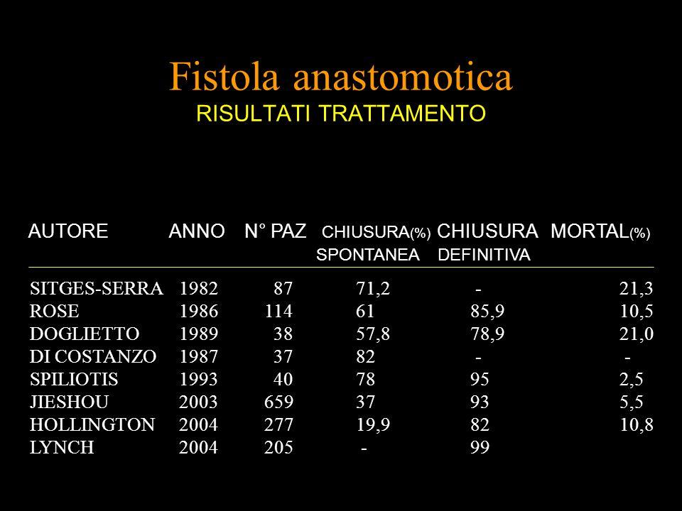 Fistola anastomotica RISULTATI TRATTAMENTO