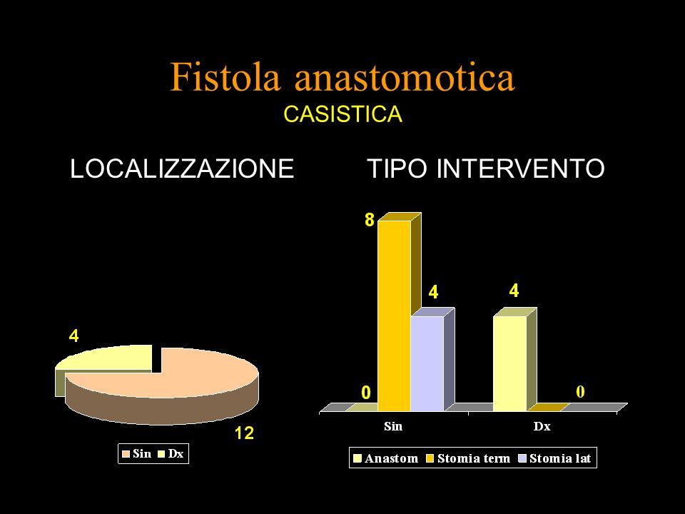 Fistola anastomotica CASISTICA