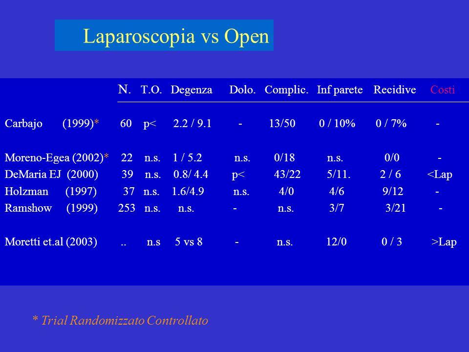 Laparoscopia vs Open N. T.O. Degenza Dolo. Complic. Inf parete Recidive Costi.