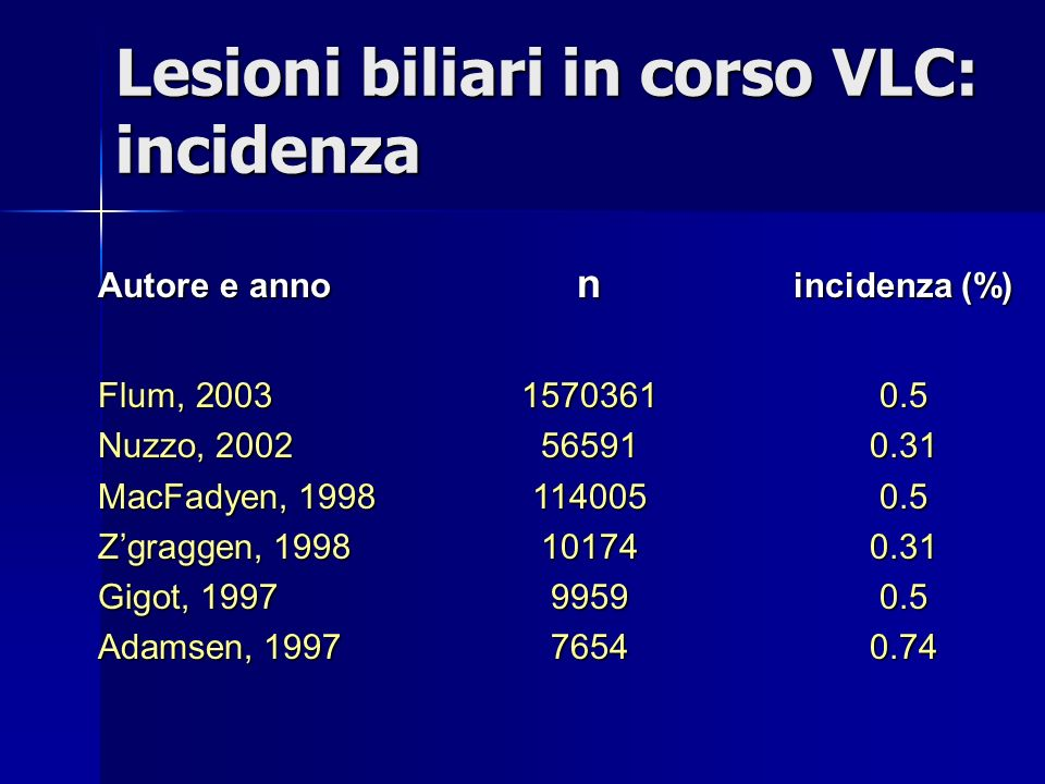 Lesioni biliari in corso VLC: incidenza