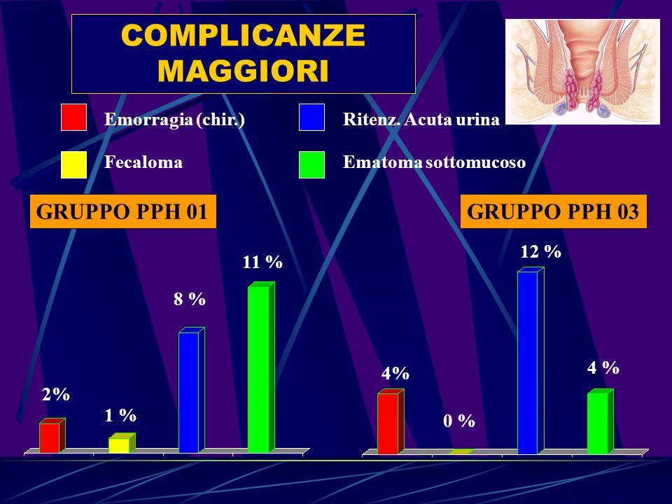 COMPLICANZE MAGGIORI GRUPPO PPH 01 GRUPPO PPH 03 Emorragia (chir.)