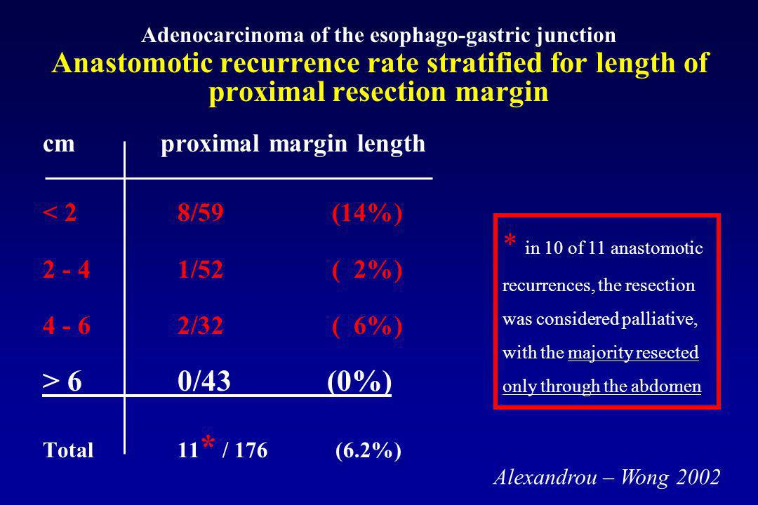 * in 10 of 11 anastomotic > 6 0/43 (0%) cm proximal margin length
