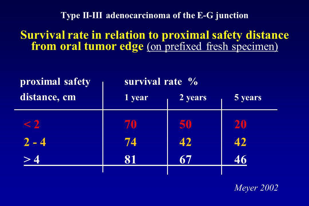 Type II-III adenocarcinoma of the E-G junction Survival rate in relation to proximal safety distance from oral tumor edge (on prefixed fresh specimen)