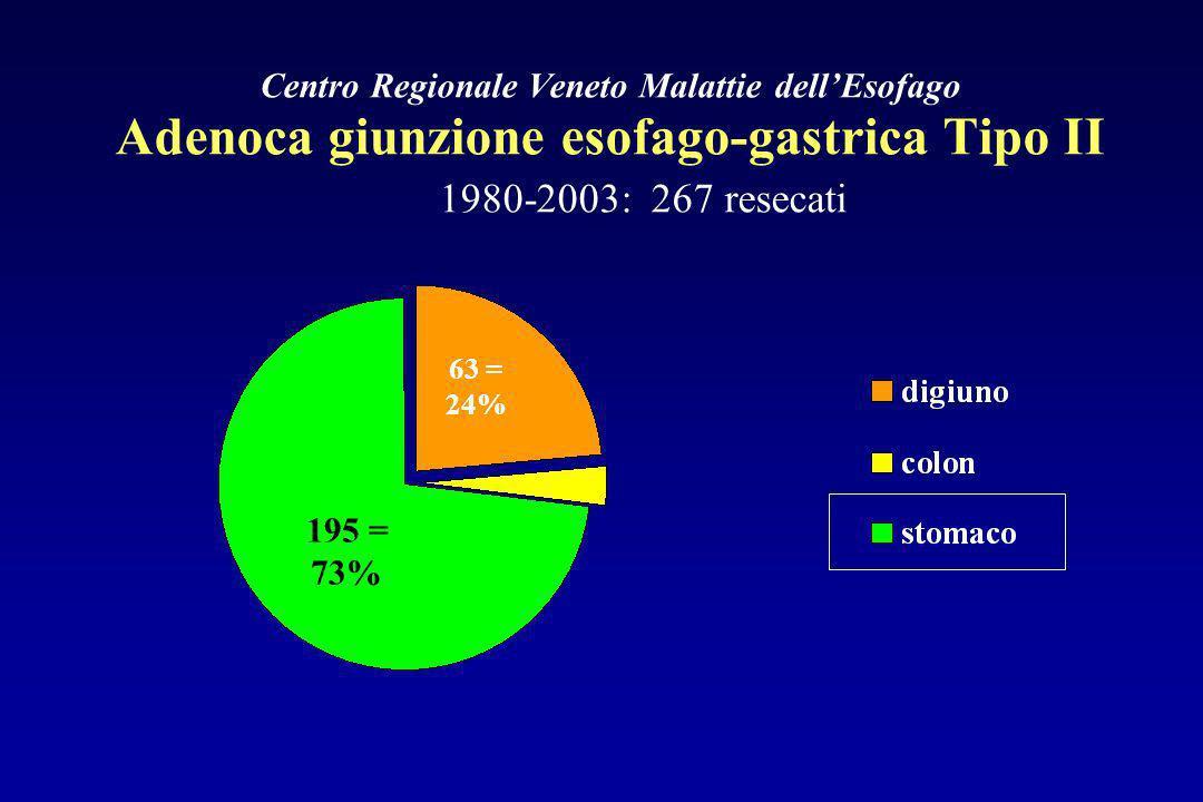 Centro Regionale Veneto Malattie dell'Esofago Adenoca giunzione esofago-gastrica Tipo II 1980-2003: 267 resecati