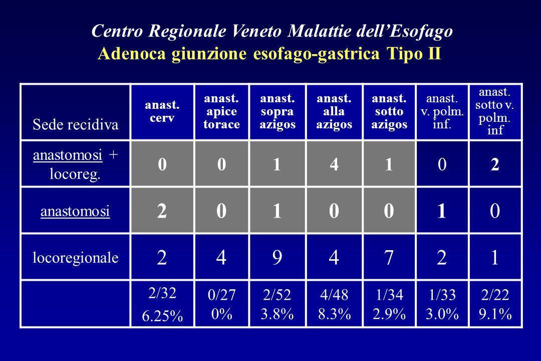 Centro Regionale Veneto Malattie dell'Esofago Adenoca giunzione esofago-gastrica Tipo II