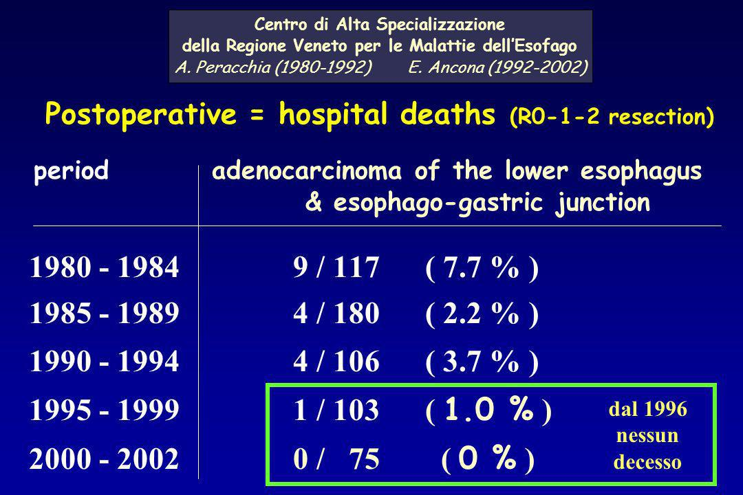 Postoperative = hospital deaths (R0-1-2 resection)