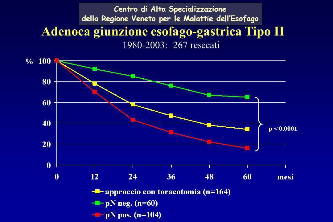 Adenoca giunzione esofago-gastrica Tipo II 1980-2003: 267 resecati