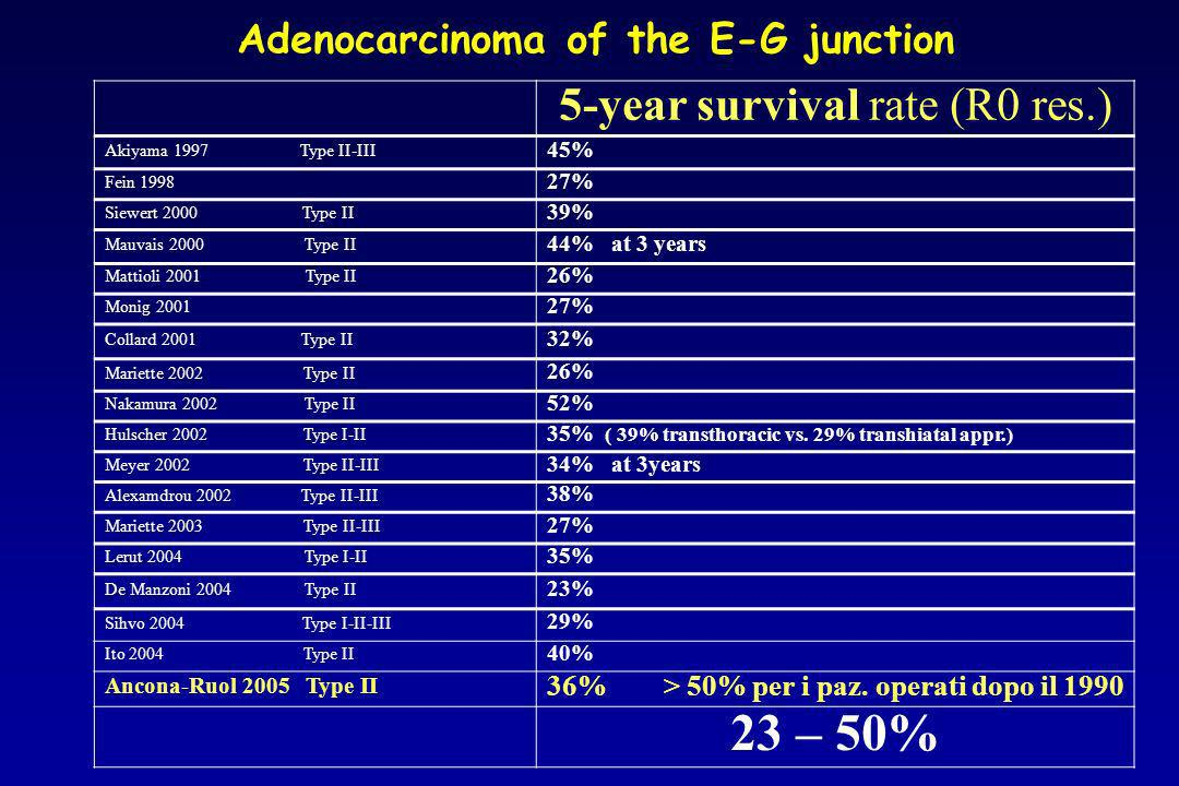 Adenocarcinoma of the E-G junction