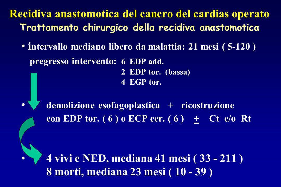 Recidiva anastomotica del cancro del cardias operato Trattamento chirurgico della recidiva anastomotica