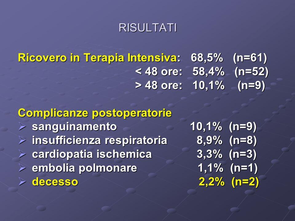 RISULTATIRicovero in Terapia Intensiva: 68,5% (n=61) < 48 ore: 58,4% (n=52) > 48 ore: 10,1% (n=9)