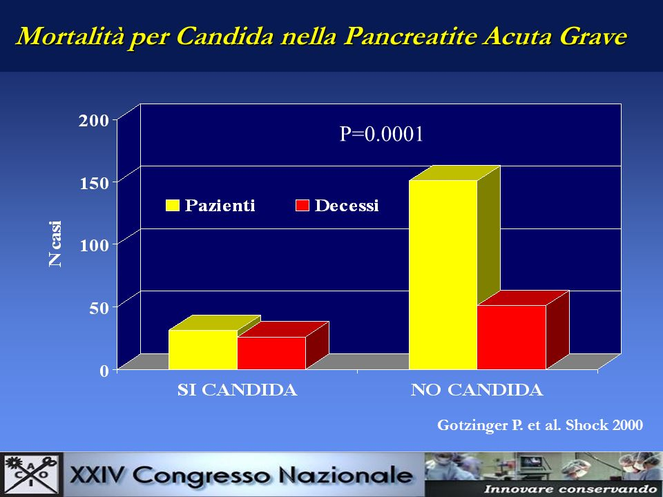 Mortalità per Candida nella Pancreatite Acuta Grave