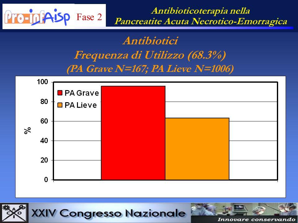 Antibiotici Frequenza di Utilizzo (68.3%)